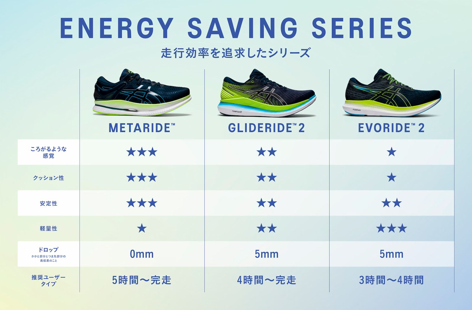 ENERGY SAVING LP 比較 PC