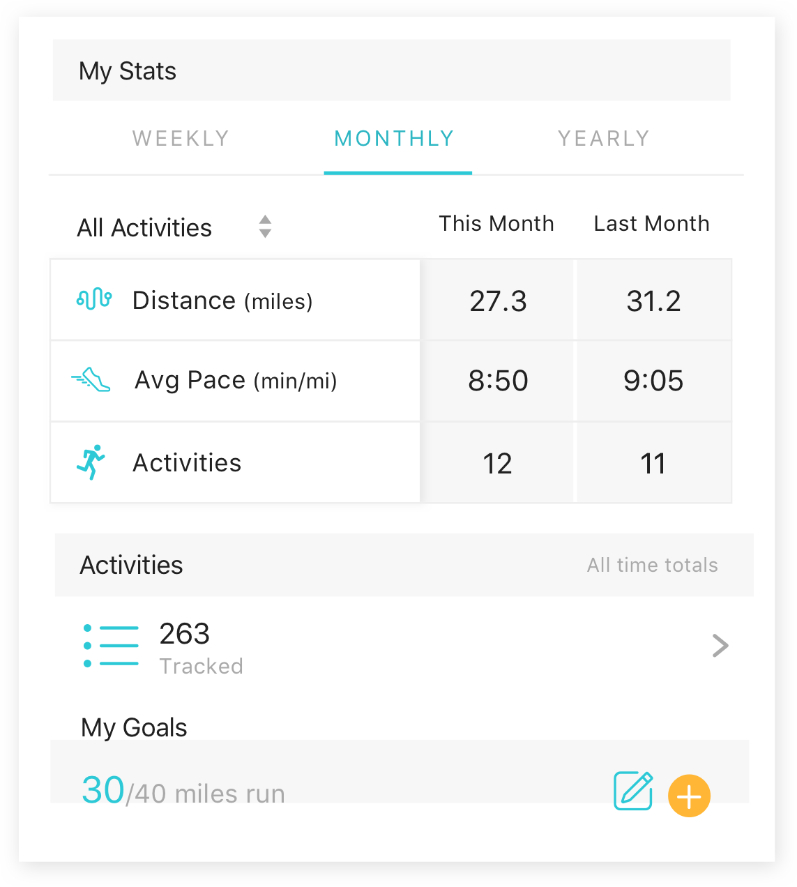 A screenshot of running stats from the Runkeeper app, including distance, pace, and activities.
