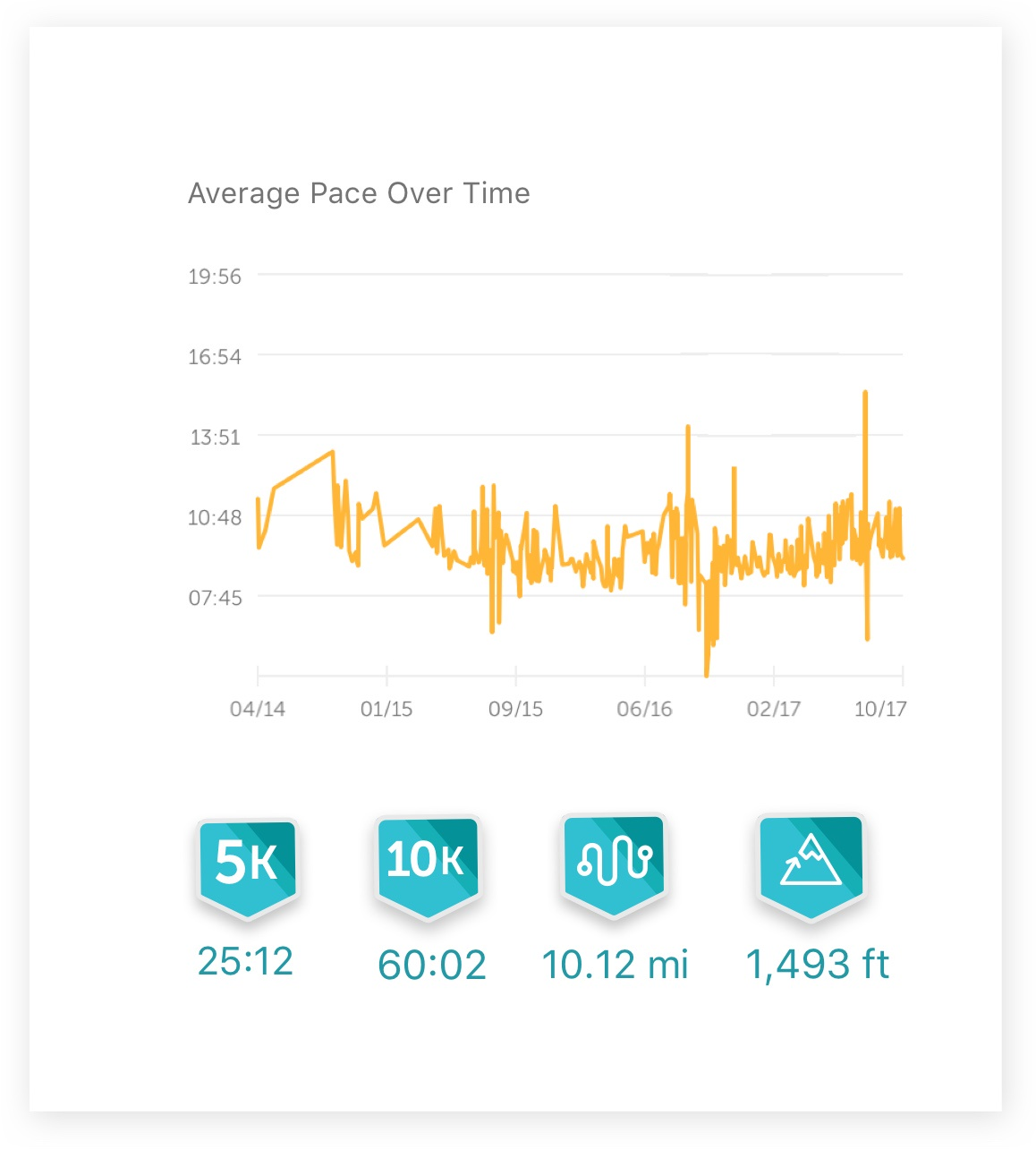 Screenshot from the Runkeeper app showing a graph of average running page over time, going up and down.